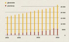 Wykres pokazujący liczbę głosicieli ipionierów wIndonezji wlatach 2002-2015