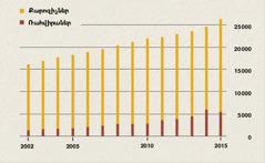 Գծապատկեր, որում նշված է քարոզիչների և ռահվիրաների թիվը Ինդոնեզիայում 2002–2015թթ.