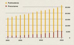 Una gráfica que muestra la cantidad de publicadores y precursores en Indonesia desde el 2002 hasta el 2015