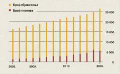 Графикон сбројем објавитеља и пионира у Индонезији од 2002.до 2015.