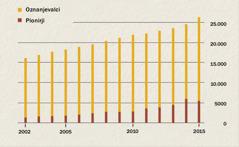Graf, ki prikazuje število oznanjevalcev in pionirjev v Indoneziji med letoma 2002 in 2015