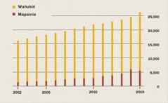 Chati, inayoonyesha idadi ya wahubiri na mapainia nchini Indonesia kuanzia 2002 hadi 2015