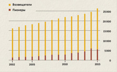 График числа возвещателей и пионеров в Индонезии с 2002 по 2015год