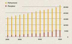 Ett diagram som visar antalet förkunnare och pionjärer i Indonesien mellan 2002 och 2015.