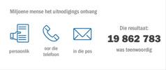 Verskillende metodes is gebruik om mense na die Gedenkmaal vir 2015 uit te nooi, en 19 862 783 mense het dit bygewoon