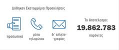 Χρησιμοποιήθηκαν διάφορες μέθοδοι για να φτάσουμε τους 19.862.783 παρόντες στην Ανάμνηση του 2015