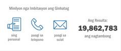Lainlain nga paagi ang gingamit agod malab-ot ang 19,862,783 nga nagtambong sa Memoryal
