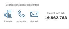 Vari metodi che hanno permesso di avere 19.862.783 presenti alla Commemorazione del 2015