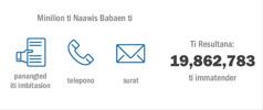 Nagduduma a pamay-an ti panangawis iti Memorial idi 2015 nga inatenderan ti 19,862,783