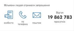 Завдяки різним методам розповсюдження запрошень Спомин у 2015 році відвідало 19862783 особи