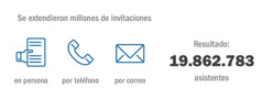 Se utilizaron diversos métodos para invitar a la gente; asistieron 19.862.783 personas
