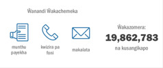 Tikapharazga mu nthowa zakupambanapambana kuti ŵanthu ŵakukwana 19,862,783 ŵize ku chikumbusko cha 2015