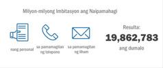 Iba't ibang paraang ginamit kung kaya umabot nang 19,862,783 ang dumalo sa Memoryal noong 2015