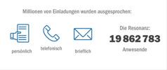 Die 19862783 Anwesenden beim Gedächtnismahl 2015 wurden persönlich, telefonisch oder brieflich eingeladen