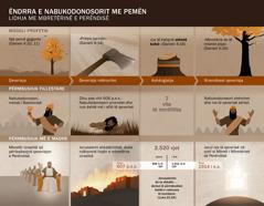 Tabela me datat dhe ngjarjet që kanë lidhje me ëndrrën e Nabukodonosorit