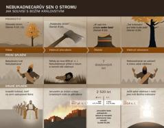 Tabulka dat a událostí souvisejících s Nebukadnecarovým snem