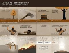 Tableau contenant les dates et les évènements liés au rêve de Neboukadnetsar