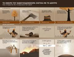 Πίνακας με ημερομηνίες και γεγονότα που σχετίζονται με το όνειρο του Ναβουχοδονόσορα