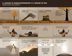 Prospetto con le date e gli avvenimenti legati al sogno di Nabucodonosor