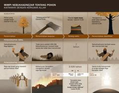Bagan waktu dan peristiwa yang terkait dengan mimpi Nebukhadnezar