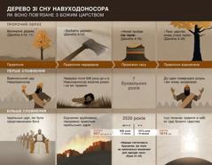 Таблиця з датами і подіями, пов'язаними зі сном Навуходоносора