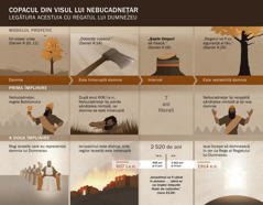 Tabel cu datele și evenimentele care au legătură cu visul lui Nebucadnețar