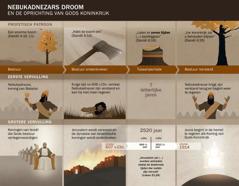 Tabel van datums en gebeurtenissen in verband met Nebukadnezars droom