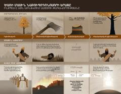 Նաբուգոդոնոսորի երազի հետ կապված տարեթվերի և իրադարձությունների աղյուսակ