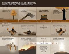 Tabela z datumi in dogodki, povezanimi z Nebukadnezarjevimi sanjami.
