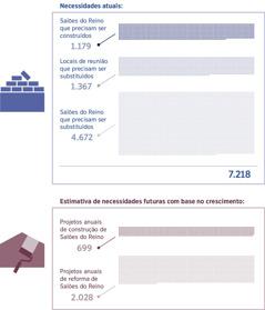 Conjunto de imagens: Um gráfico mostrando a quantidade de Salões do Reino necessária atualmente e a quantidade necessária para atender o futuro crescimento. 1. Salões do Reino que precisam ser construídos: 1.179; Locais de reunião que precisam ser substituídos: 1.367; Salões do Reino que precisam ser substituídos: 4.672; Total: 7.218. 2. Projetos anuais de construção de Salões do Reino: 699; Projetos anuais de reforma de Salões do Reino: 2.028.