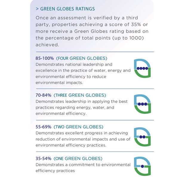 Gbi Awards 7 Four Green Globes For Sustainable Design Of Whq