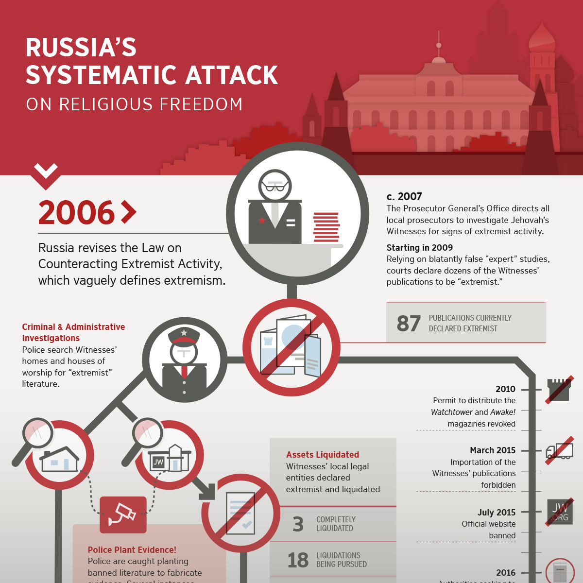 Religious freedom of jehovahs witnesses threatened in russia download in russian aljukfo Choice Image